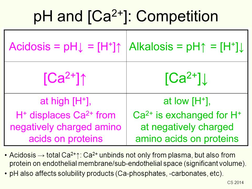 pH and [Ca2+]: Competition